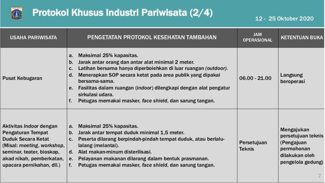 Protokol Khusus Pariwisata