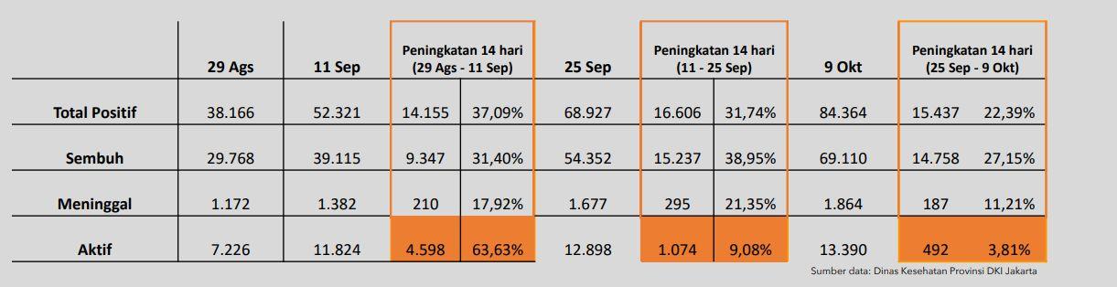 Tabel kasus Corona di DKI Jakarta (Dok. Pemprov DKI Jakarta)