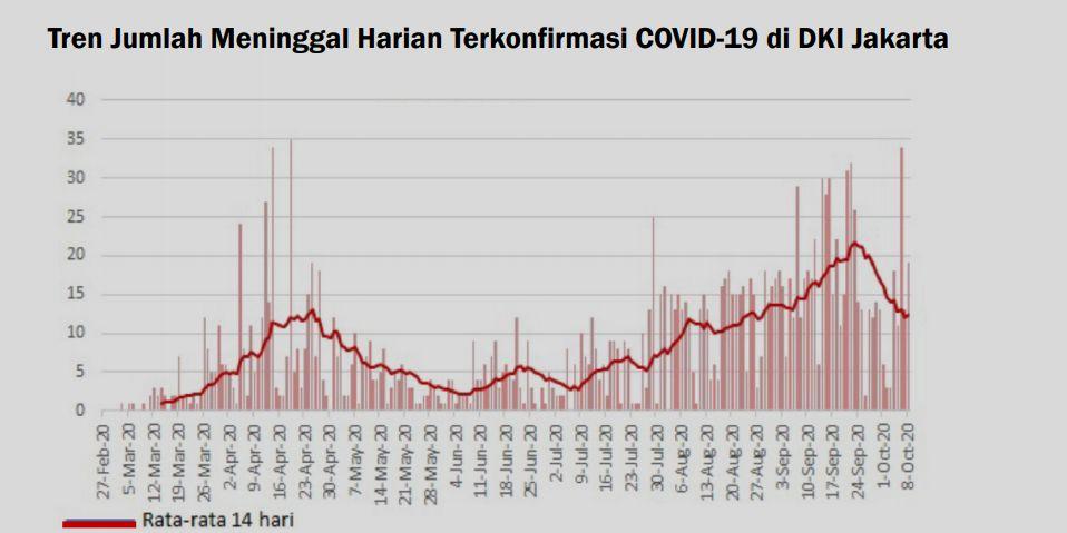 Tren kematian akibat Corona di DKI Jakarta (Dok. Pemprov DKI)