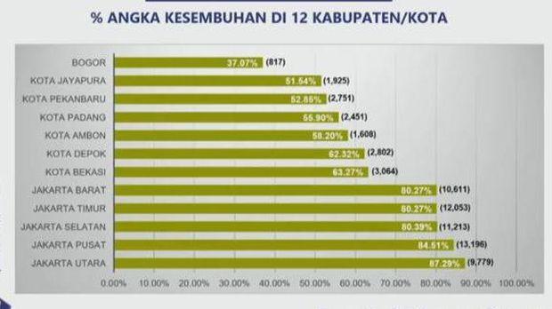 12 kabupaten kota dengan kasus aktif tertinggi per 11 Oktober