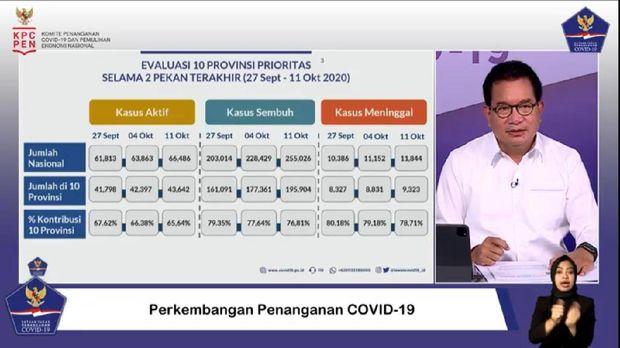 Perkembangan 10 provinsi prioritas 3 pekan terakhir