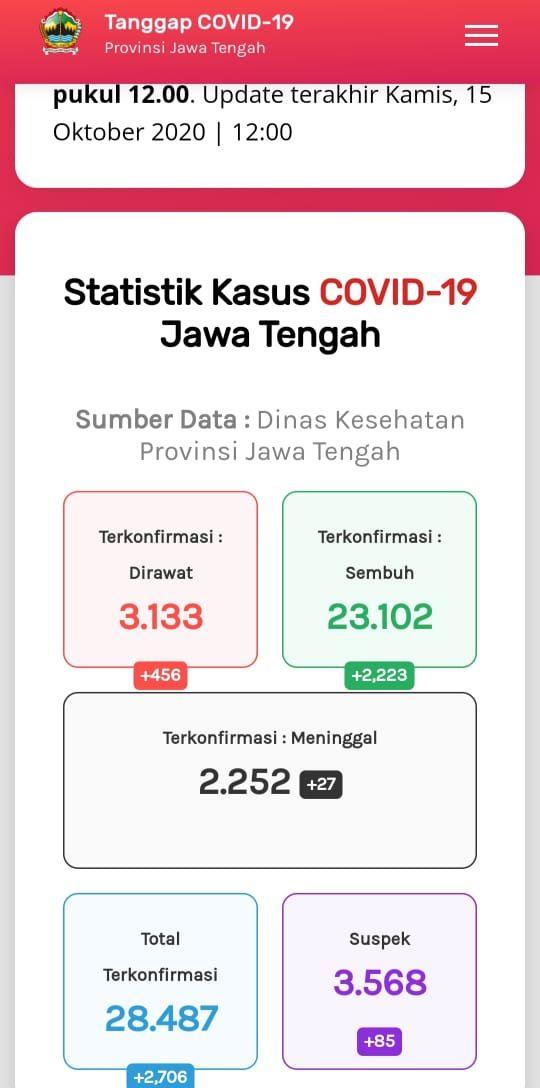 Update Corona di Jateng 15 Oktober  2020: 28.487 Positif, 2.252 Meninggal