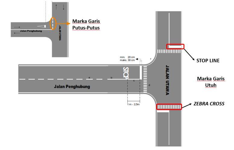 Marka jalan yang ada di Indonesia