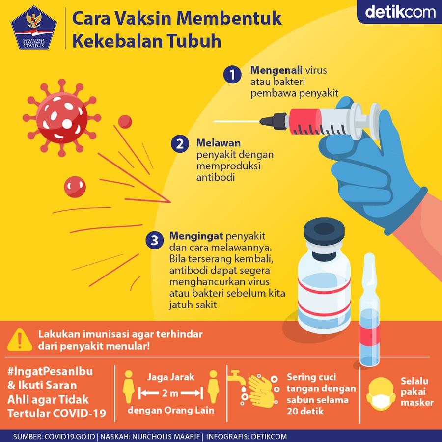 Cara vaksin bentuk kekebalan tubuh