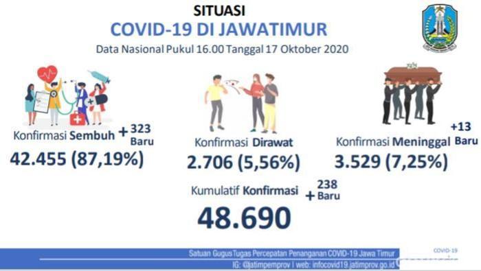 Update di Jatim, 238 Kasus Baru Positif COVID-19, Sembuh 323, Meninggal 13