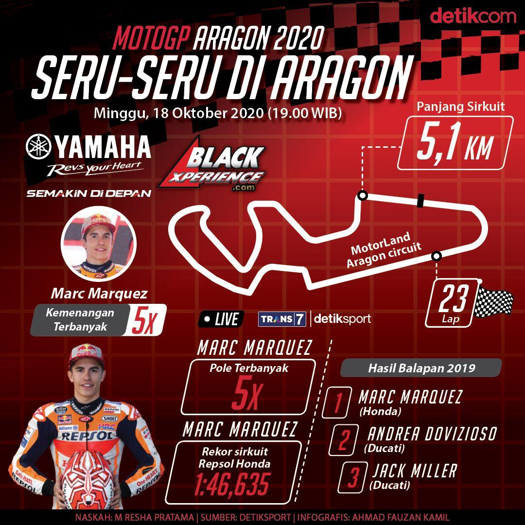 MotoGP Aragon dalam infografis