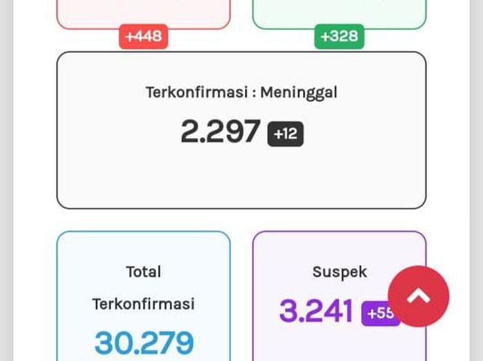 Update Corona di Jateng 19 Oktober 2020: 30.279 Positif, 2.297 Meninggal