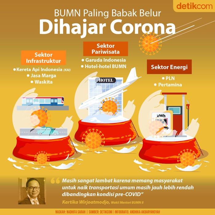 BUMN yang Babak Belur Dihantam Corona