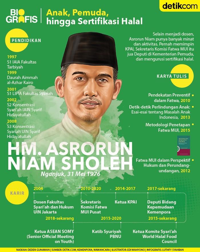 Biografis HM Asrorun Niam