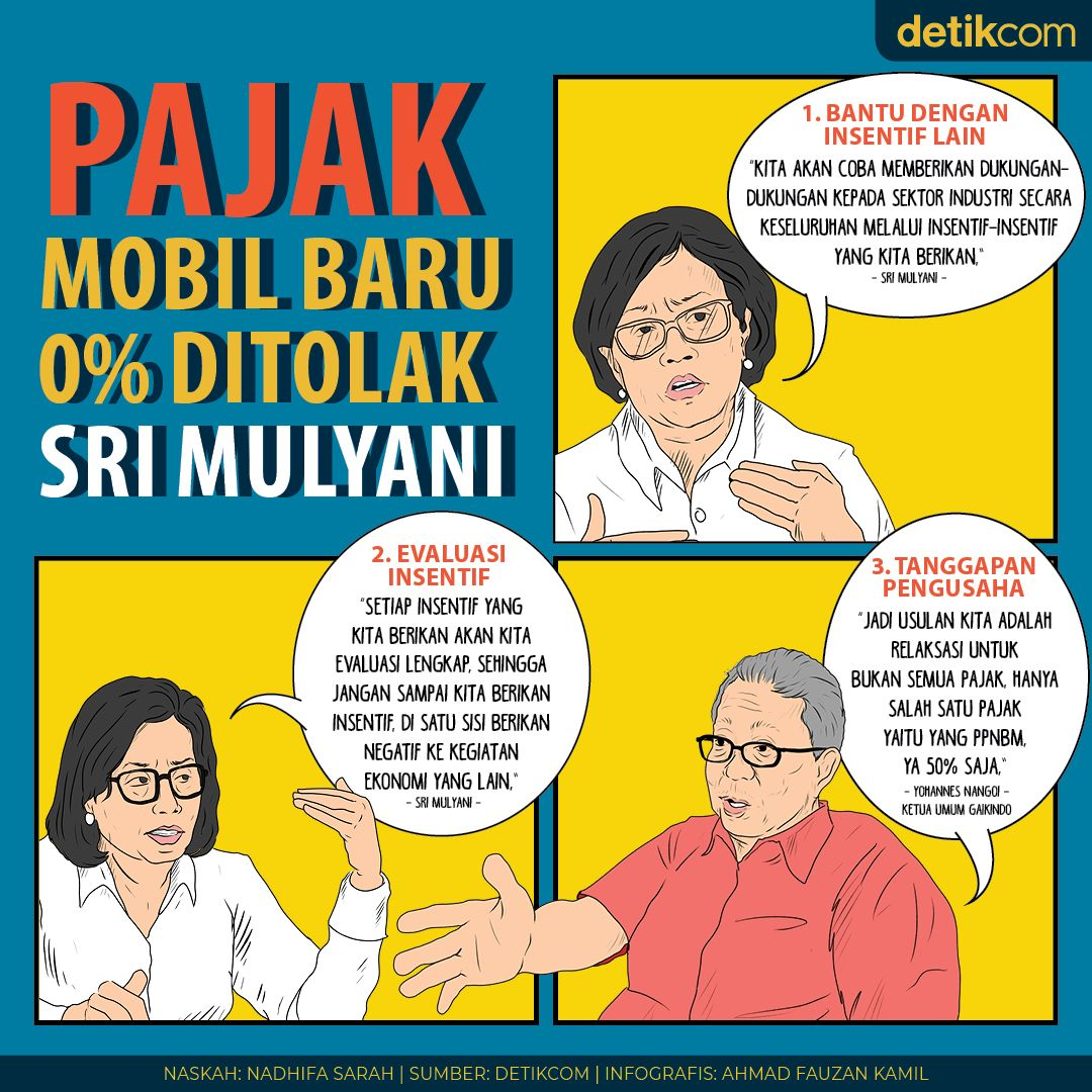 Pajak Mobil 0%