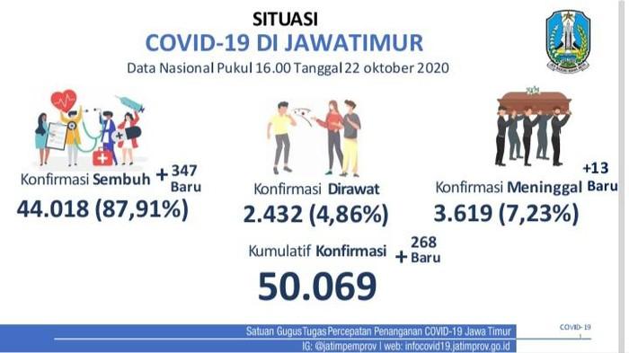 Kasus positif COVID-19 di Jawa Timur bertambah 268 sehingga totalnya menjadi 50.069 kasus. Sementara jumlah pasien yang sembuh bertambah 347 orang.