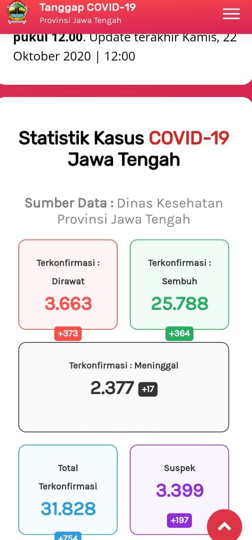 Update Corona di Jateng 22 Oktober 2020: 31.828 Positif, 2.377 Meninggal