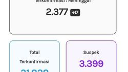 Update Corona Jateng 21 Oktober: 31.828 Positif, 2.377 Meninggal