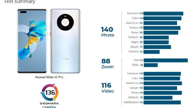 Huawei Mate 40 Pro rajai DxOMark