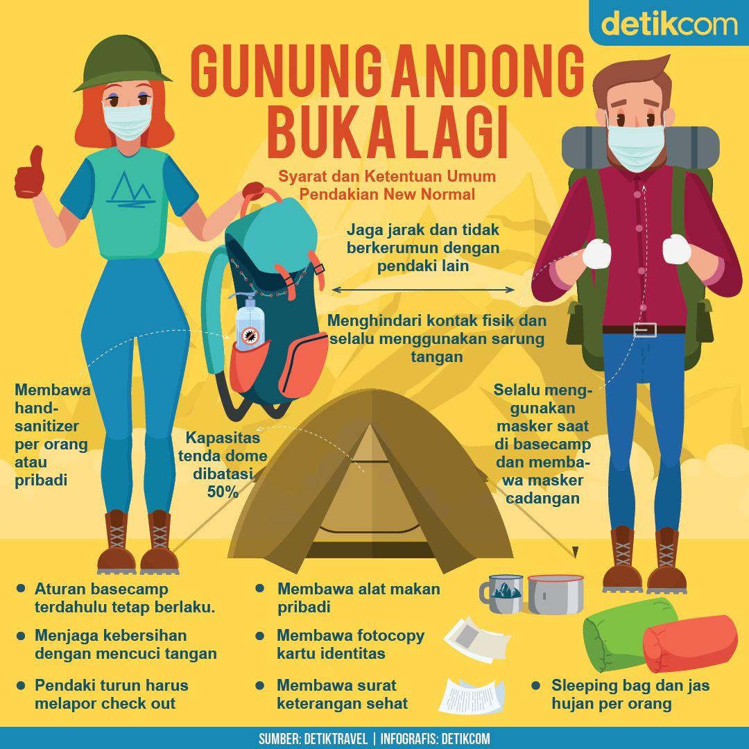 Infografis Gunung Andong