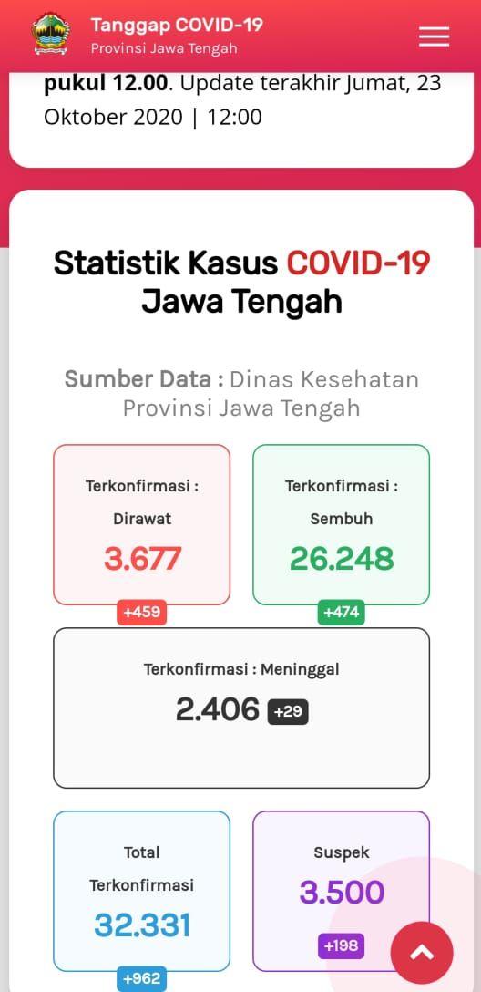 Update Corona di Jateng 23 Oktober 2020: 32.331 Positif, 2.406 Meninggal