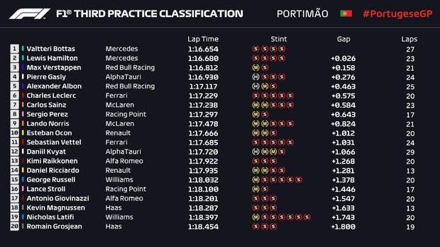 Hasil FP3 Formula 1 GP Portugal 2020.