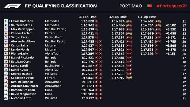 Hasil Kualifikasi F1 GP Portugal