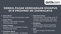 Jadwal Penghapusan Denda Pajak Kendaraan di 8 Provinsi