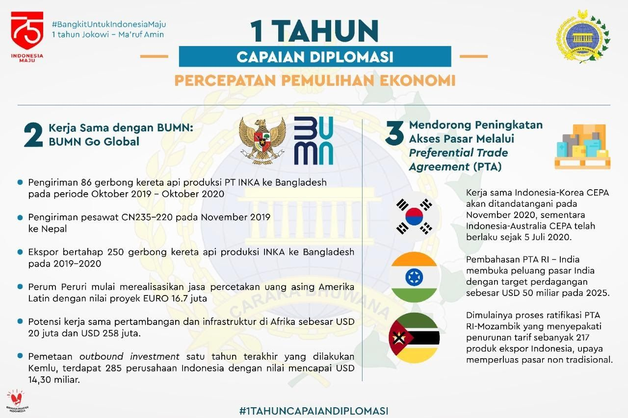 Infografis Kemenlu