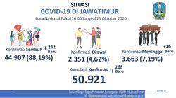 Update COVID-19 Jatim: Ada 268 Kasus Baru, yang Sembuh Tambah 242 Orang