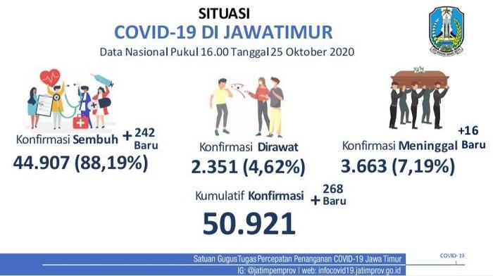 Kasus positif COVID-19 di Jawa Timur bertambah 268 sehingga totalnya menjadi 50.921 kasus. Sementara jumlah pasien yang sembuh bertambah 242 orang.