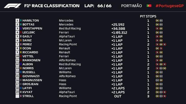 Hasil F1 GP Portugal