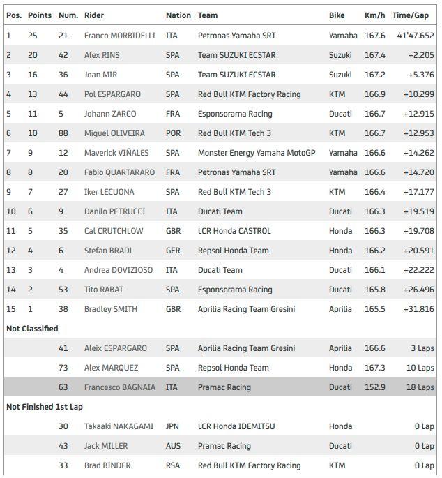 Hasil MotoGP Teruel 2020, Franco Morbidelli pemenangnya