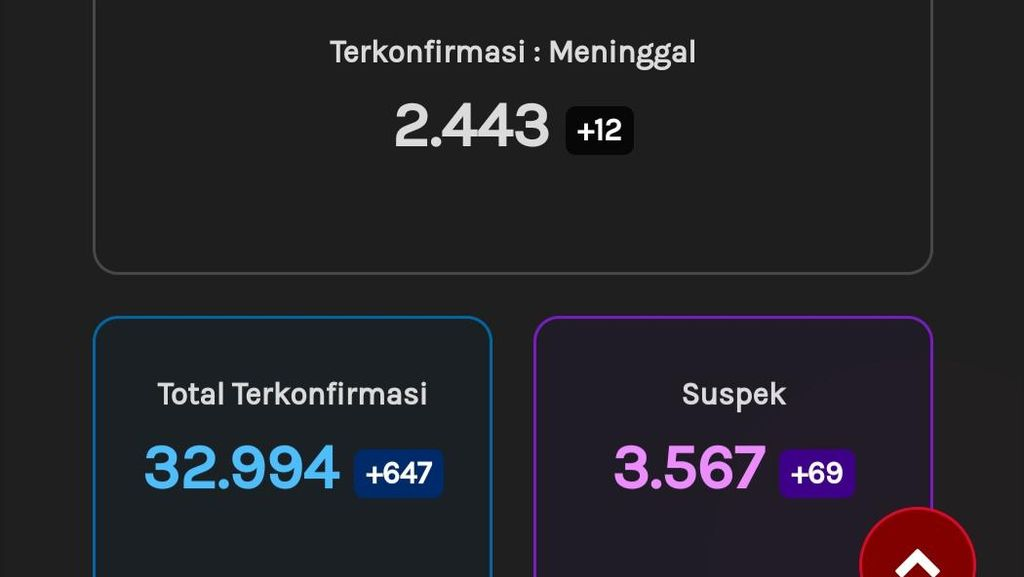 Update Corona Jateng 25 Oktober: 32.994 Positif, 2.443 Meninggal