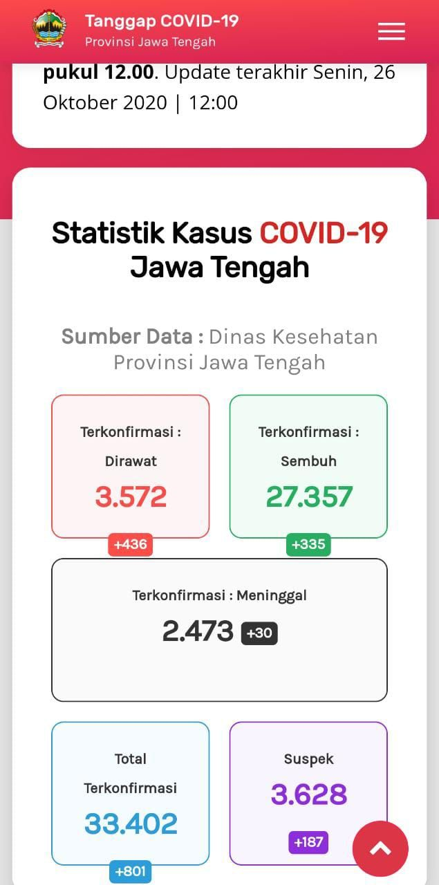 Update Corona di Jateng 26 Oktober 2020: 33.402 Positif, 2.473 Meninggal