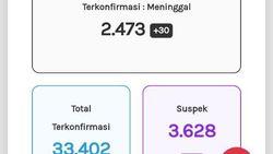 Update Corona Jateng 26 Oktober: 33.402 Positif, 2.473 Meninggal