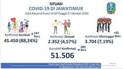 Kasus Pasien COVID-19 di Jatim Terendah Kedua se-Indonesia