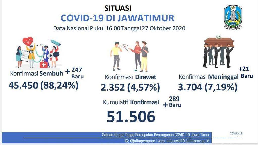 Kasus COVID-19 Jatim: 51 Ribu Kasus, Persentase Pasien Sembuh 88,24%