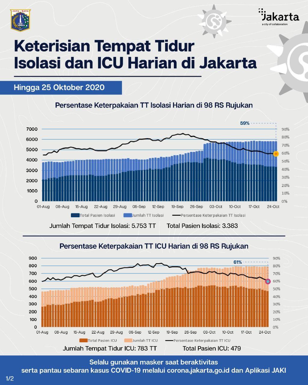 Data okupansi RS Rujukan Corona di Jakarta (Twitter Pemprov DKI)