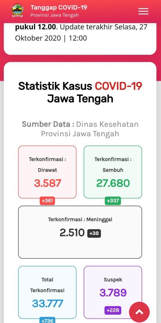 Update Corona di Jateng 27 Oktober 2020: 33.777 Positif, 2.510 Meninggal