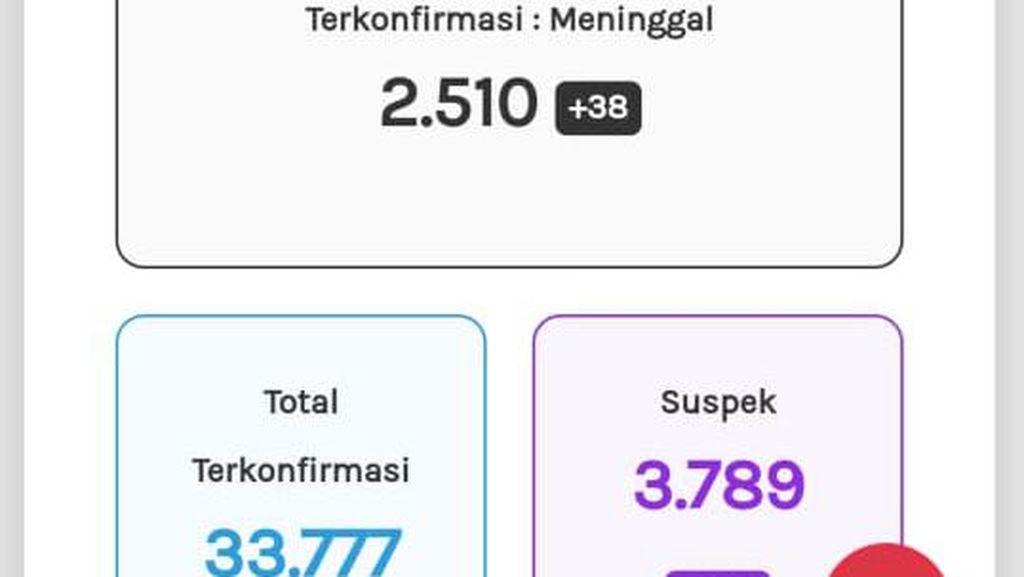 Update Corona Jateng 27 Oktober: 33.777 Positif, 2.510 Meninggal