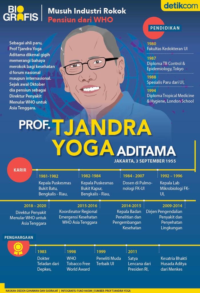 Pengantar: Sebagai ahli paru, Prof Tjandra Yoga Aditama boleh jadi tak dimusuhi kalangan industri rokok karena gigih memerangi bahaya merokok.. Sejak awal Oktober dia pensiun dari WHO.