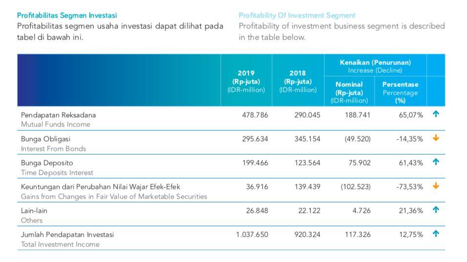 Profitabilitas investasi Jasa Raharja 2019