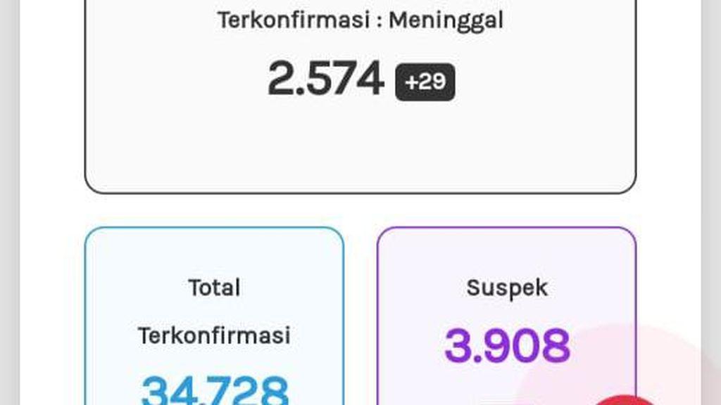 Update Corona di Jateng 30 Oktober: 34.728 Positif, 2.574 Meninggal