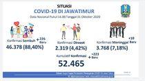 Pasien COVID-19 di Jatim Tambah 223, yang Sembuh Tambah 226