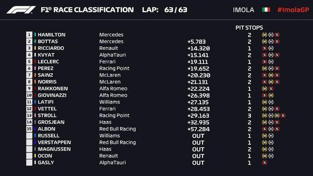 Hasil F1 GP Emilia Romagna 2020.