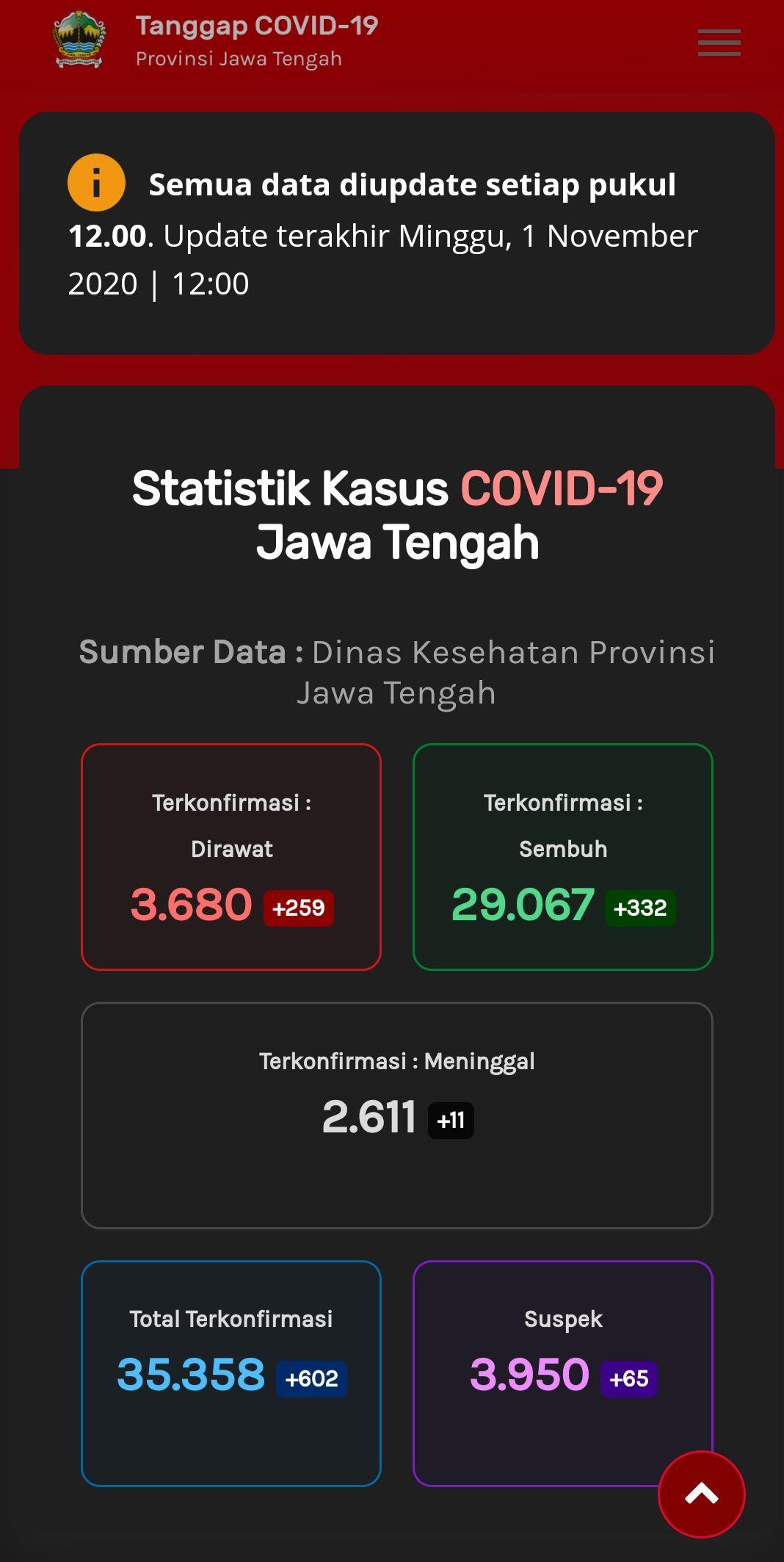Update kasus virus Corona di Jawa Tengah, Minggu (1/11/2020) pukul 12.00 WIB.