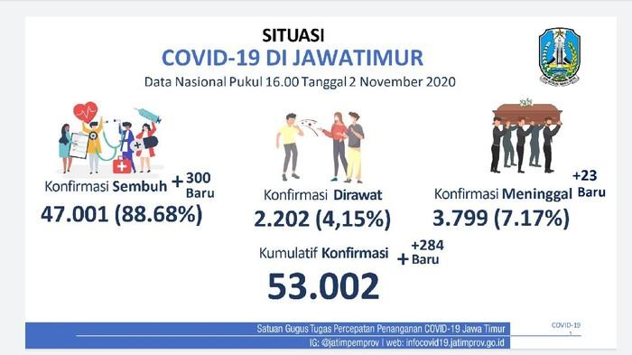 Kasus positif COVID-19 di Jawa Timur bertambah 284 sehingga totalnya menjadi 53.002 kasus. Yang masih menjalani perawatan tinggal 2.202 pasien atau 4,15 persen.