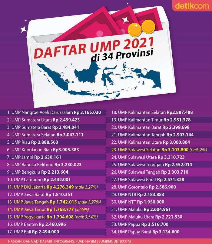 Daftar Ump 2021 Lengkap