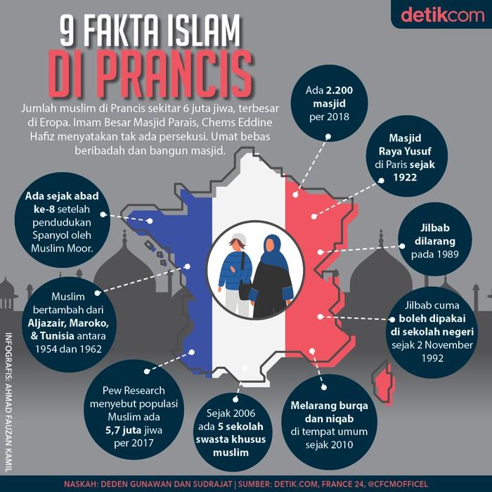 Infografis 9 Fakta Islam di Prancis