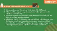Syarat calon Jamaah umroh 2020 sesuaiKeputusan Menteri Agama (KMA) Nomor 719 Tahun 2020 (Foto: Mindra Purnomo/detikcom)