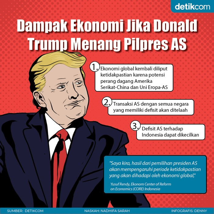 Donald Trup dan Ekonomi Global