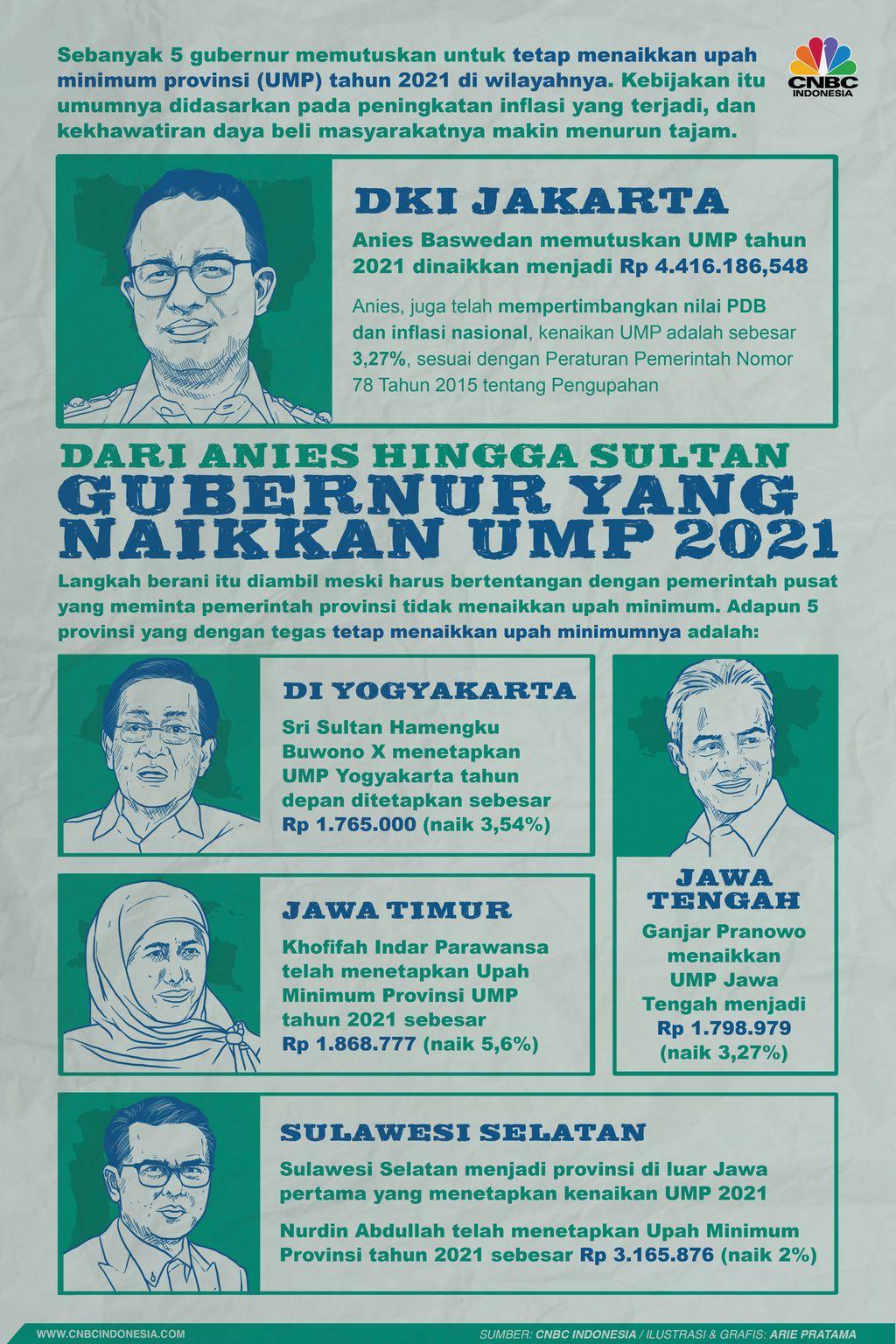 Infografis: Dari Anies Hingga Sultan, Gubernur yang Naikkan UMP 2021