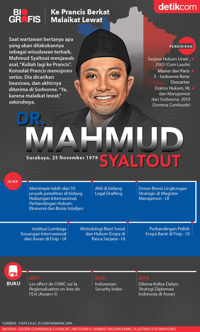 Mahmud Syaltout