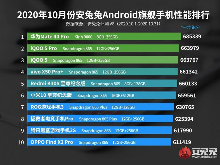 HP Android Terkencang